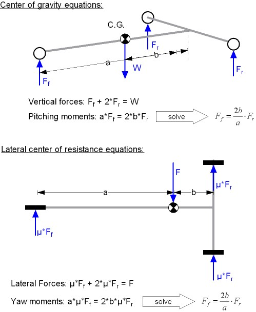 lateral resistance free body diagram