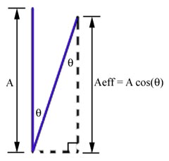 mast tilt schematic