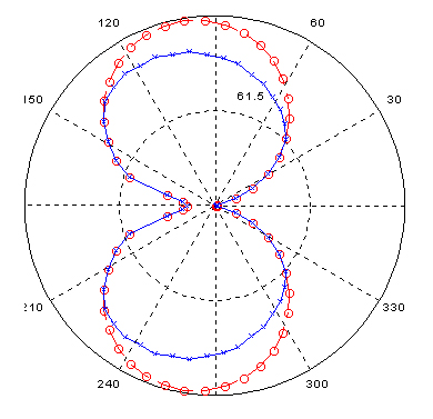 Example of Polar Plot