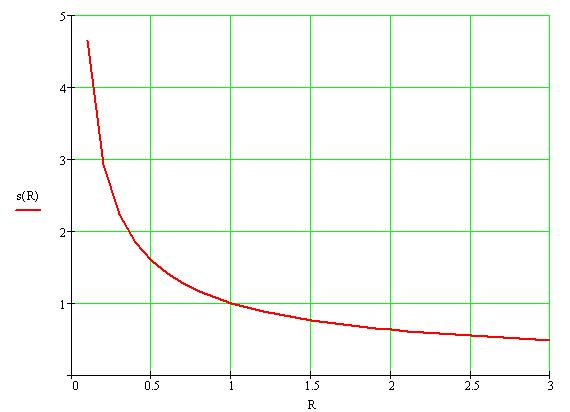 Plot of scaling equation